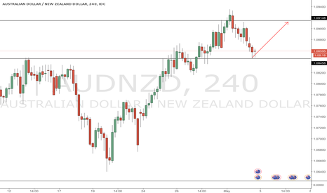 AUDNZD: Buy audnzd in sideways market