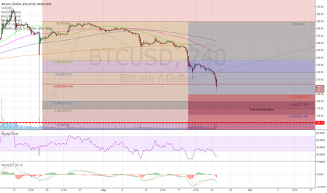 BTCUSD: BTC - No man's land