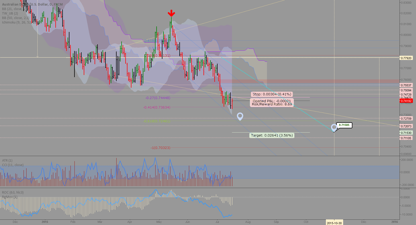 AUDUSD: Pair trade with my GBPUSD long