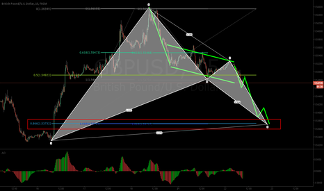 GBPUSD: bath pattern radar at GBPUSD