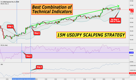 BEST COMBINATION OF TECHNICAL INDICATORS for FX:USDJPY by