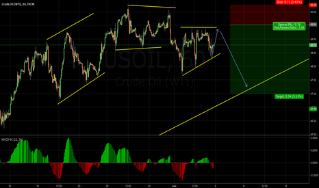 USOIL: USOIL Ready for the next short?