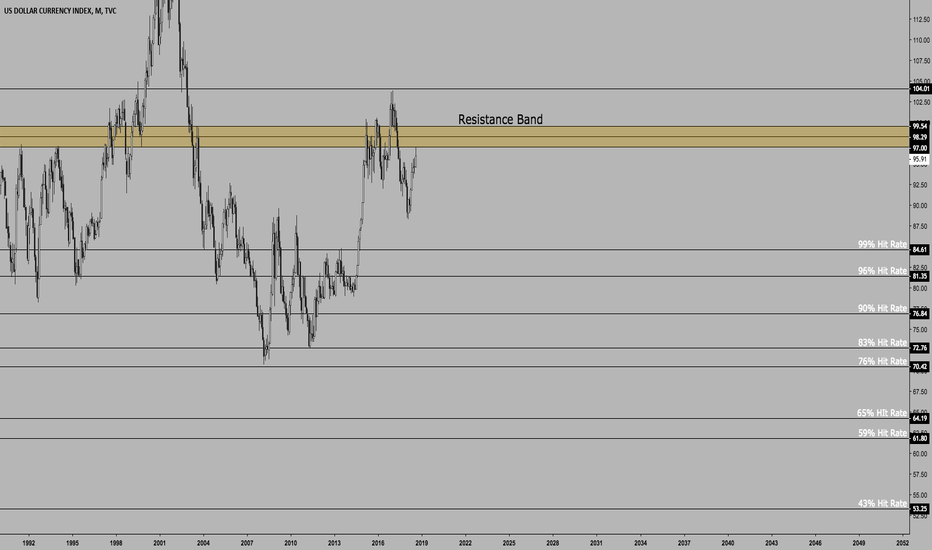 DXY: $DXY | Major Decline Ahead for US Dollar | Long Term Analysis
