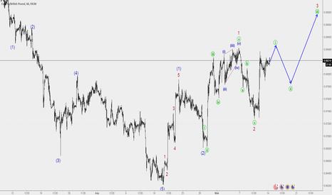 EURGBP: EURGBP находим точки для входа в рынок.