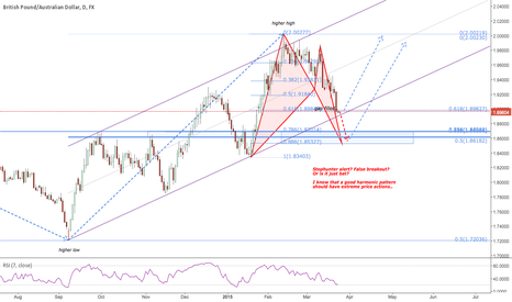 GBPAUD: Stophunters at the ready.. Will the bat take off?