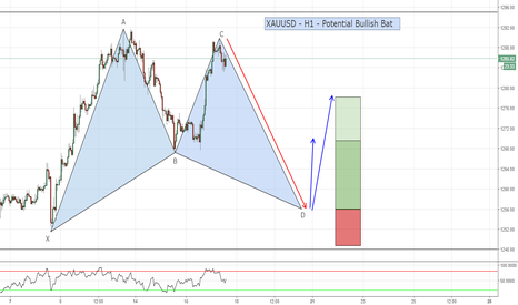 XAUUSD: XAUUSD - H1 - Potential Bullish Bat Formation
