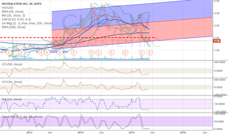 CUR: This chart looks awesome!