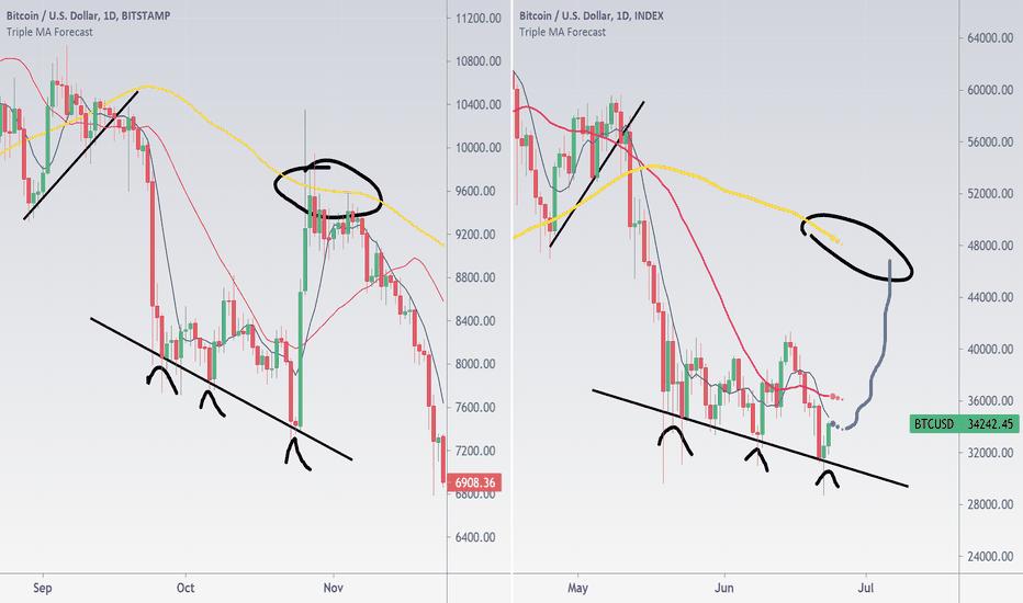 live tradingview btc btc marketwatch