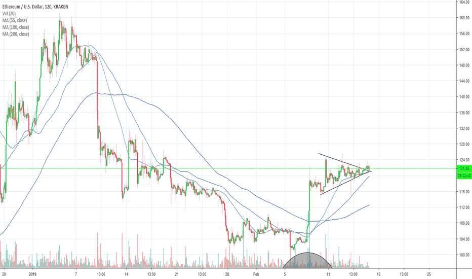 ETHUSD: HOW MANY OF YALL CAN HONESTLY SAY YOU HAVE OVER 10 GRAND IN ETH