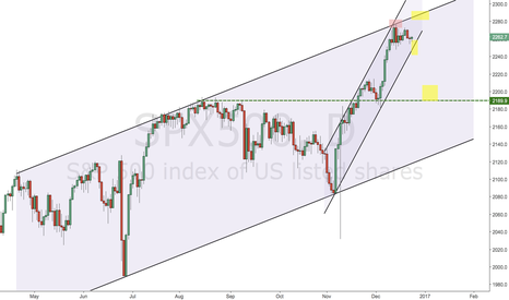 SPX500: SPX500 possible Setup