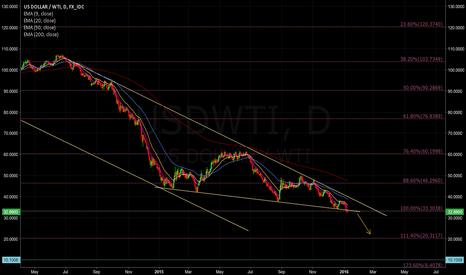 USDWTI: Oil 21$?