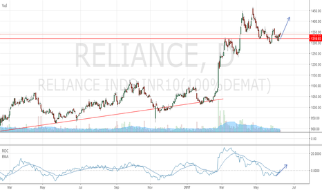 RELIANCE: Reliance Industries ready for Fresh Upmove.