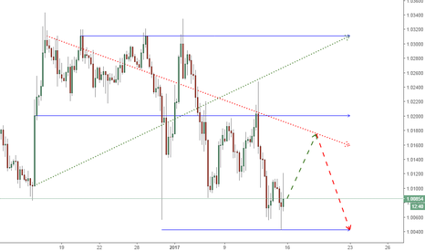 USDCHF: USDCHF - From the beginning up, then down.