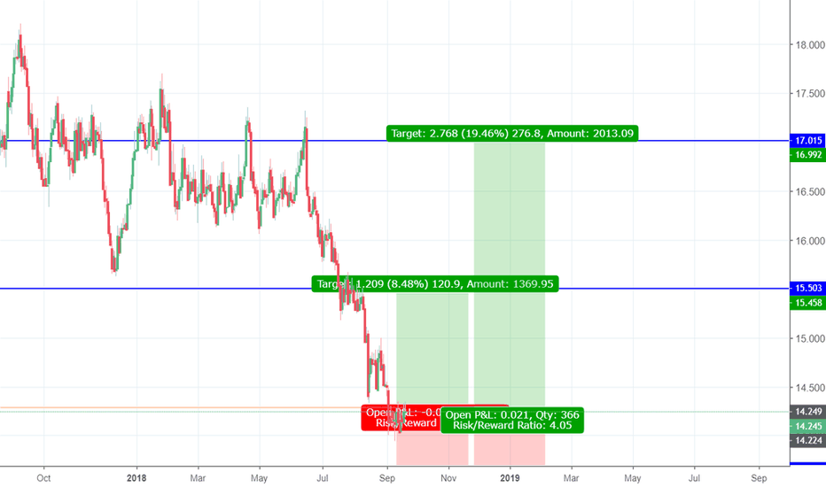SILVER: LONG SILVER 1;4 RR 276PIPS TARGET