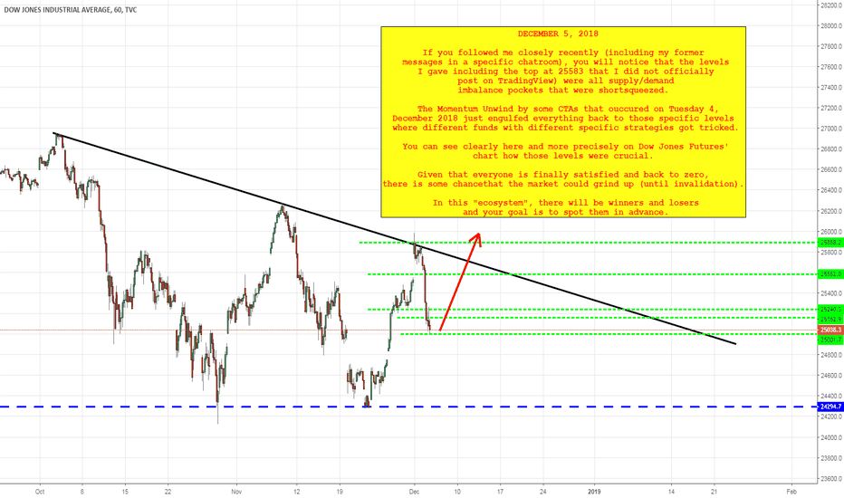 DJI: Prudent Long DJIA at 25000 - Back to 0 for some Hedge Funds