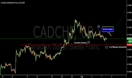 CADCHF: Corrective structure-CADCHF