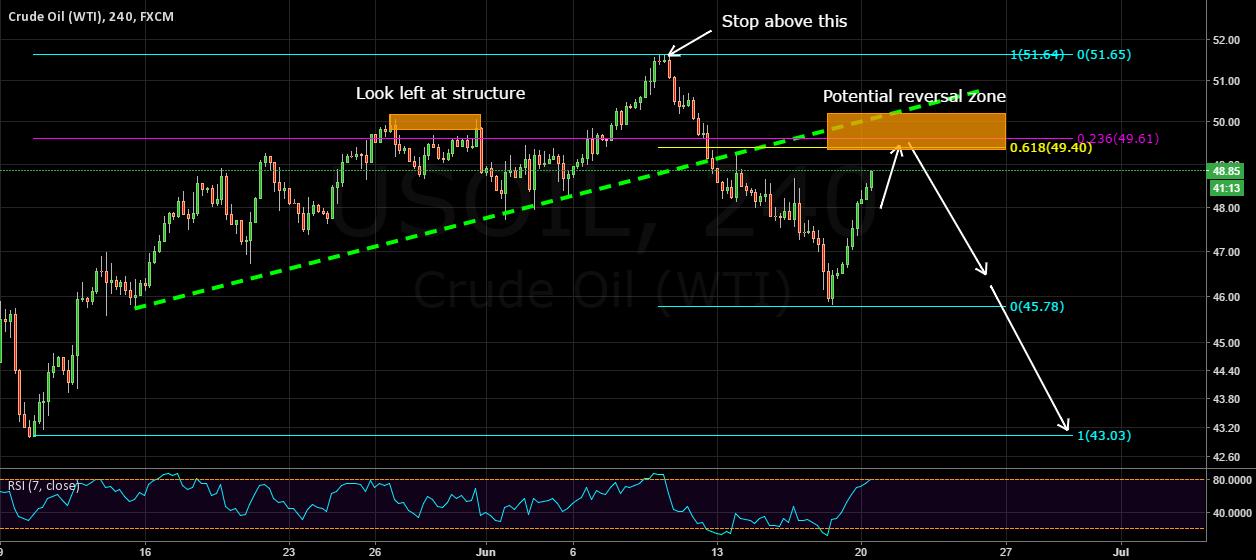 Expecting bearish impulse on oil