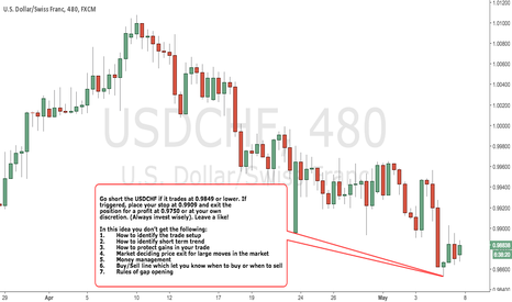 USDCHF: USDCHF - BEARISH Strategy