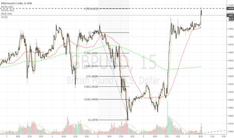 GBPUSD: 15m chart 1.272 fib