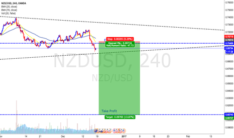 NZDUSD: NZDUSD short pullback will continue downtrend