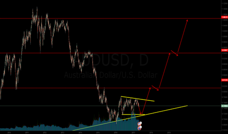 AUDUSD: a big profit booster