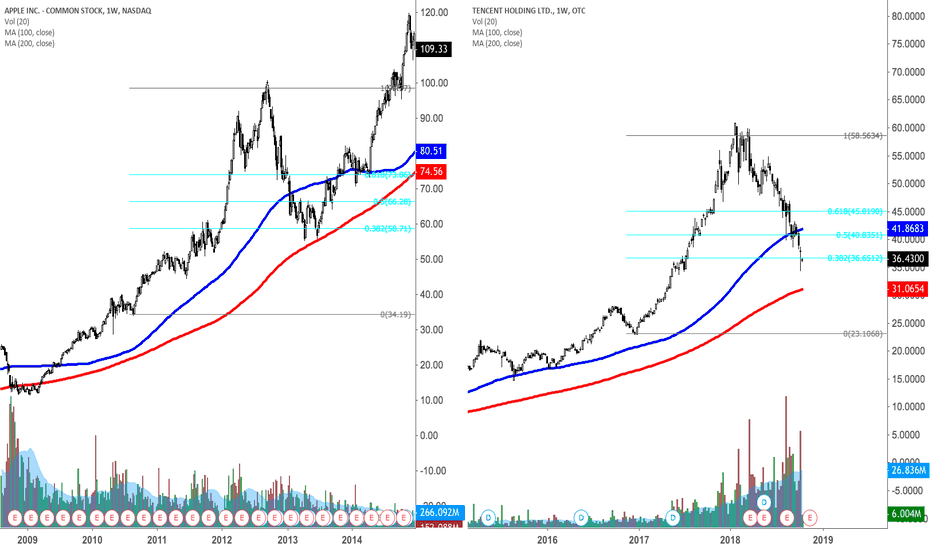 TCEHY: I see some similarities on TCEHY +AAPL