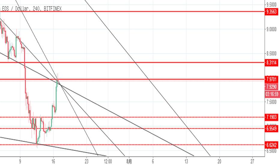 EOSUSD: eos三角学习 如果突破不了 估计又要GG