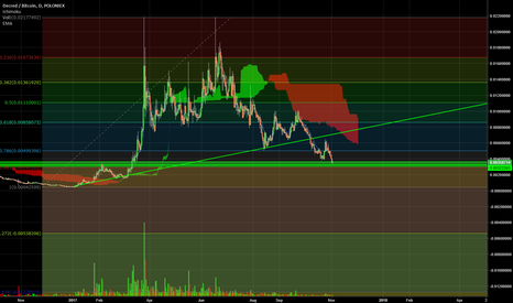 DCRBTC: DCR in a good accumulation zone