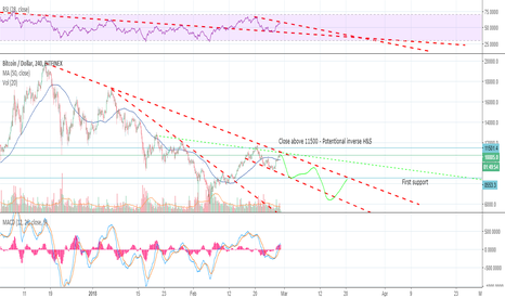 BTCUSD: BTC possible short - First target 8600