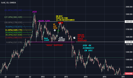 XAUUSD: BTC TO 3K SCENARIO, COMPARISON IN DANGER ZONES. 11.7K IS THE KEY