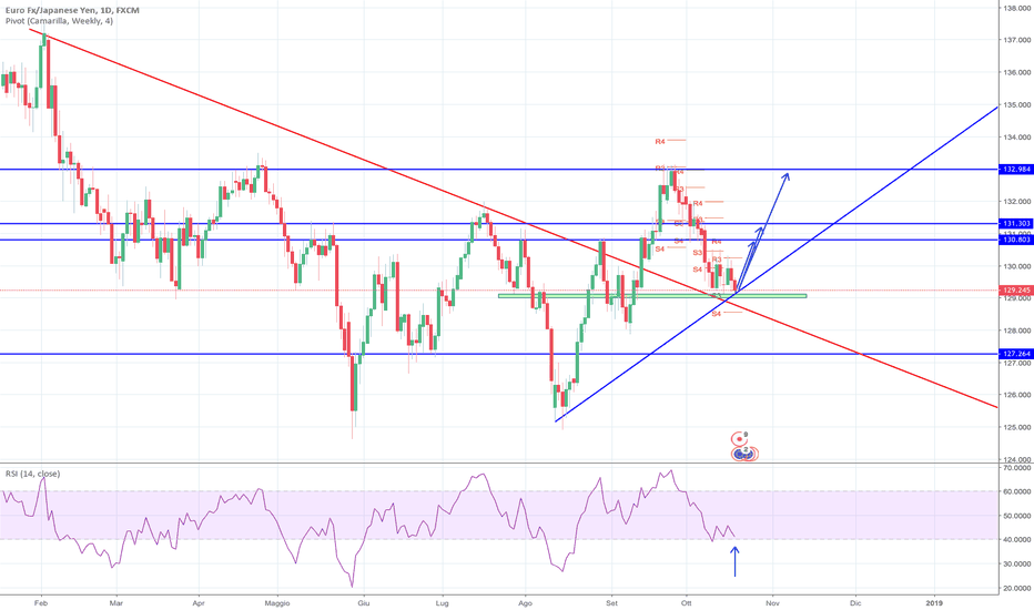 EURJPY: Long in vista per EURJPY