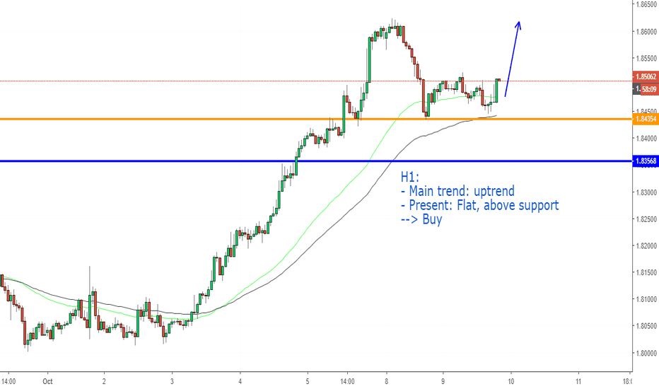 GBPAUD: GBPAUD, Buy on H1: Continuous trend
