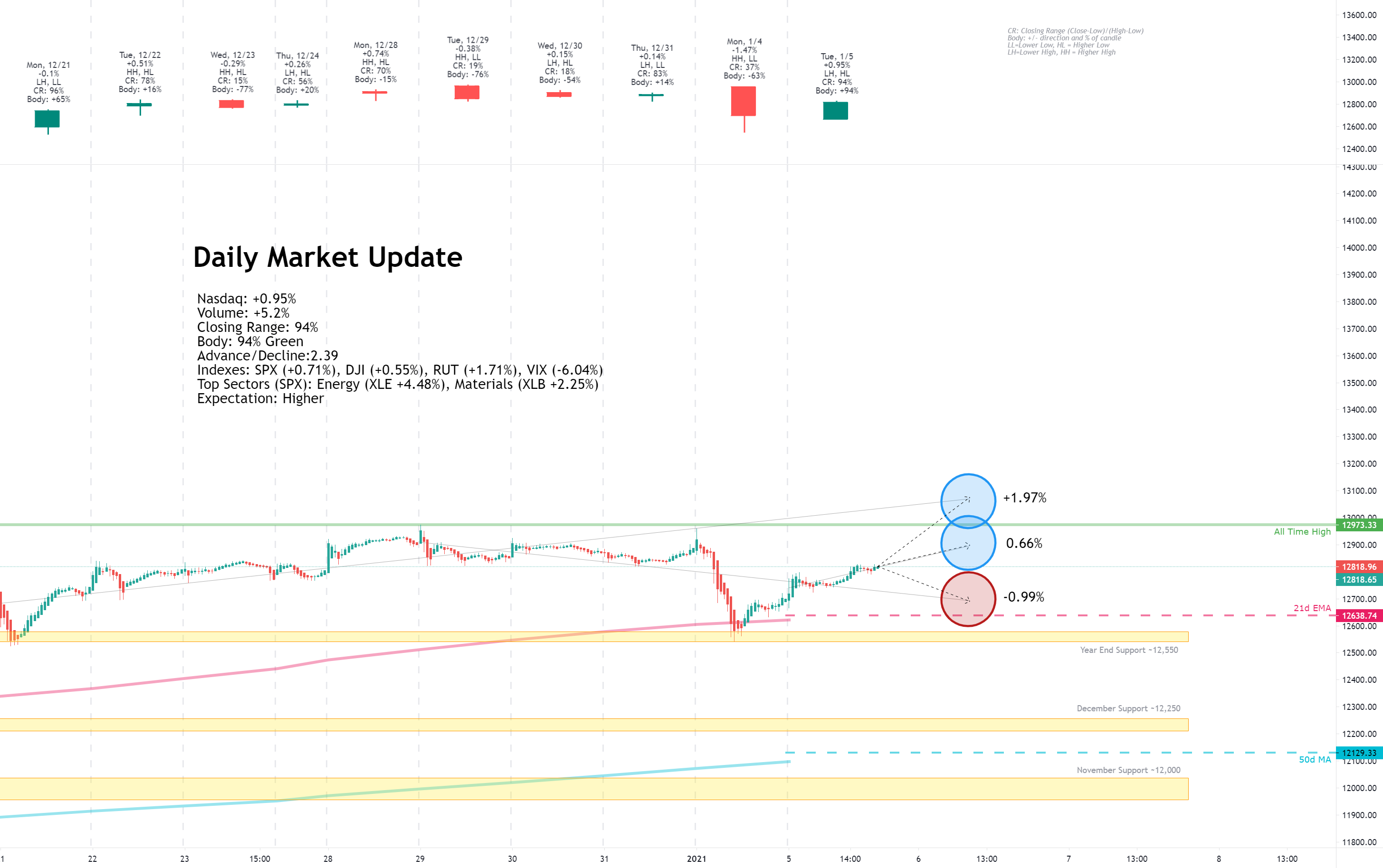 Daily Market Update for 1/5