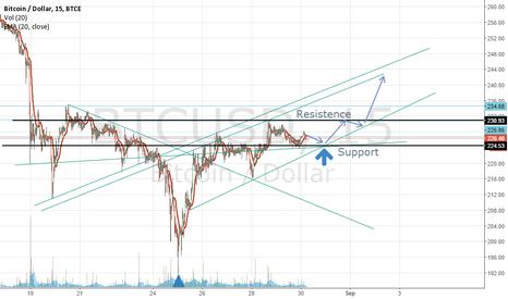 BTCUSD: UPDATE, Bitcoin going up?
