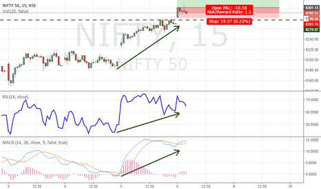 NIFTY: Minor upside still left. But Weak Upside, Trail SL