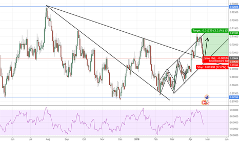 NZDCHF: NZDCHF trendline bounce and continuation of uptrend