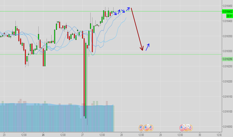 RUBUSD: RUB/USD H1 (SELL)