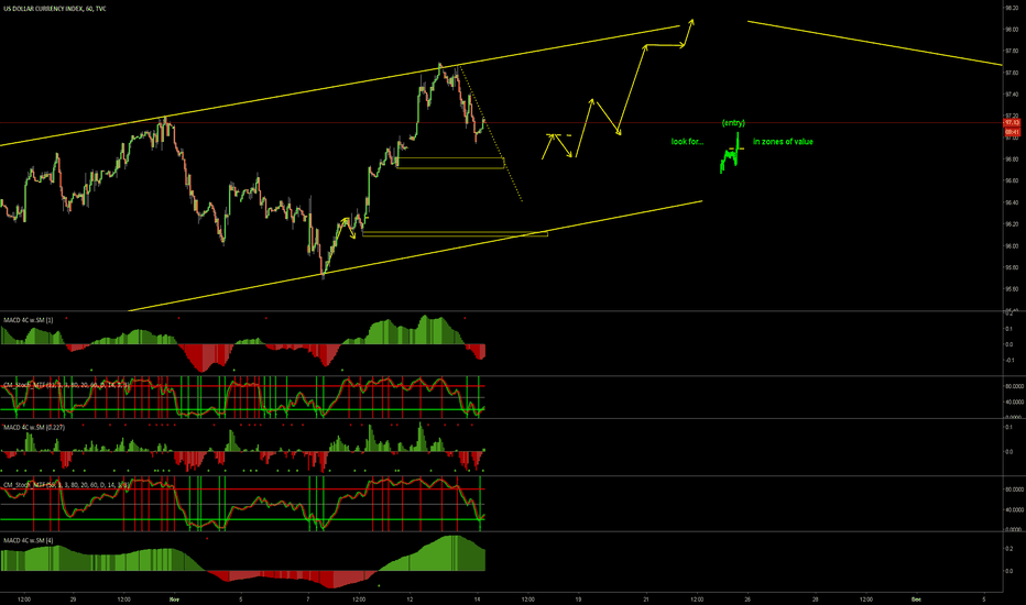 DXY: DXY strength