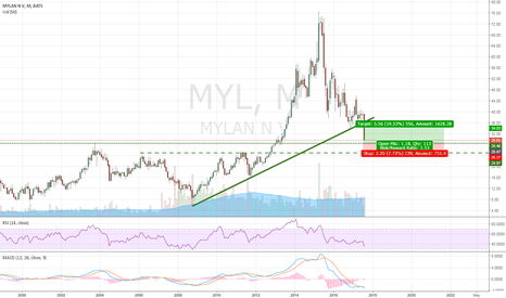 MYL: MYL - Reaching monthly support