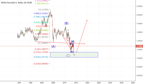 GBPUSD: long term view