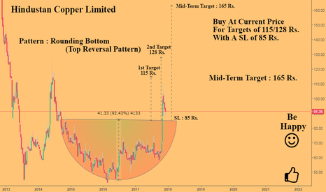 HINDCOPPER: Hindustan Copper : A Good Positional Pick ... {Bullish}