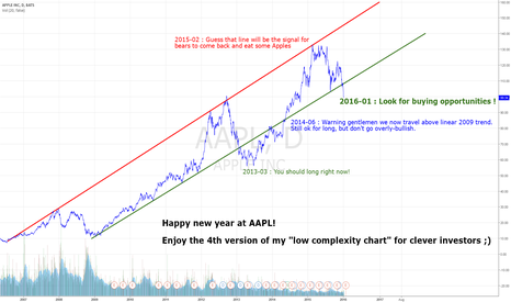 "AAPL: Updated AAPL ""low complexity chart"" using long term trends."
