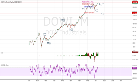 DOWI: Dow 99 years of data under the Elliott Wave Principle