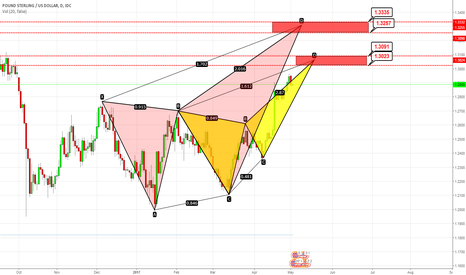 GBPUSD: #GBPUSD DEEP CRAB AND BUTTERFLY