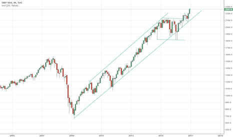 SPX: Are we in a Long-Term Uptrend?