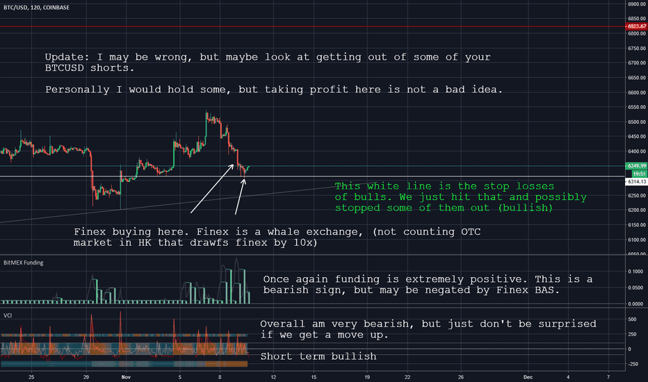 BTCUSD: Bitfinex buying here. Consider taking some profit on short.