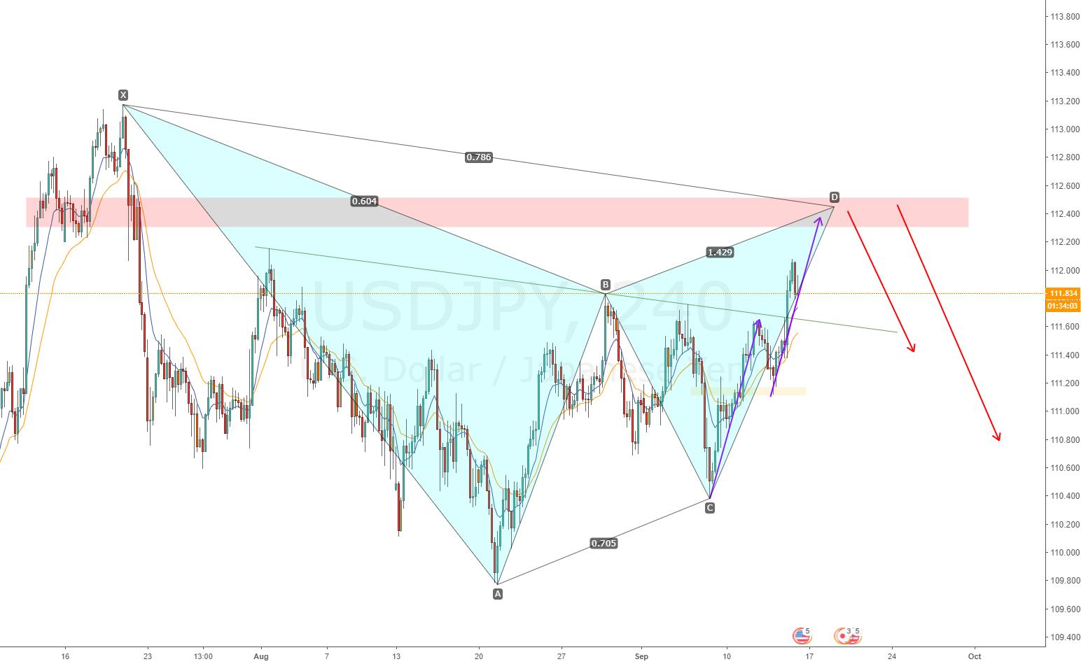 USDJPY AB=CD bearish gartley pattern short opportunity