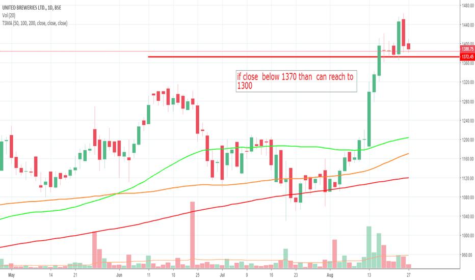 UBL: UBL target 1300 if close below 1370