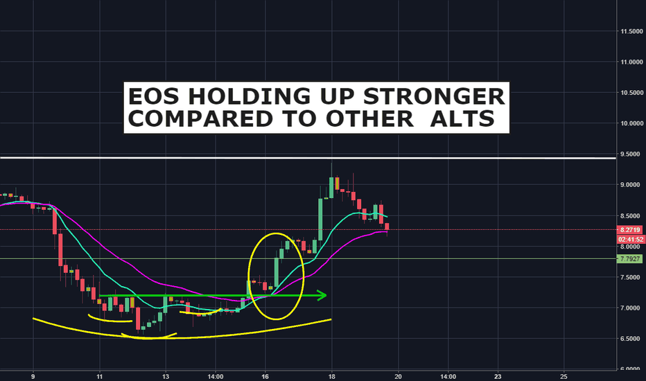 EOSUSD: EOS holding up stronger compared to other Alts