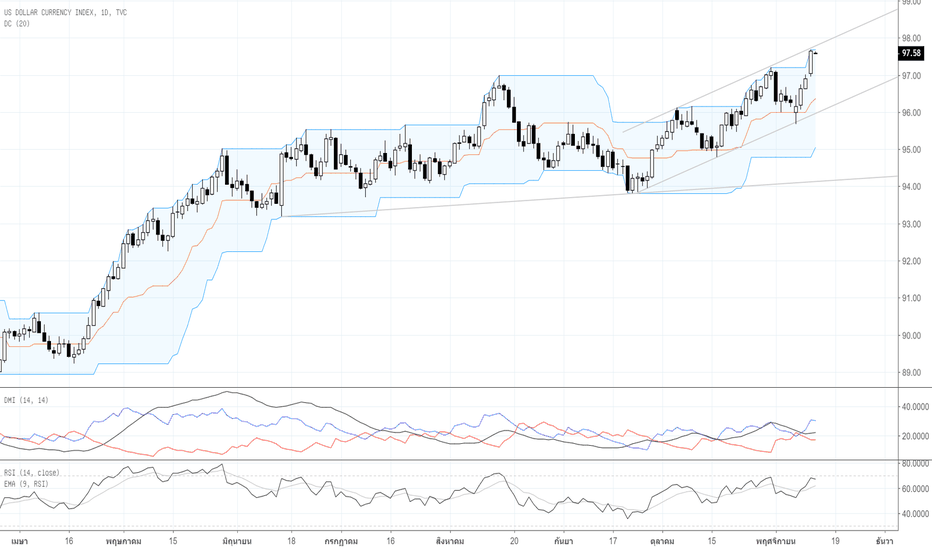 DXY: Por : Technical Analysis